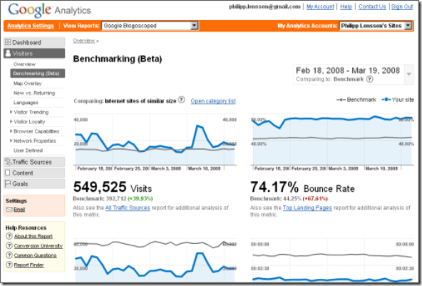 google-analytics-benchmarking