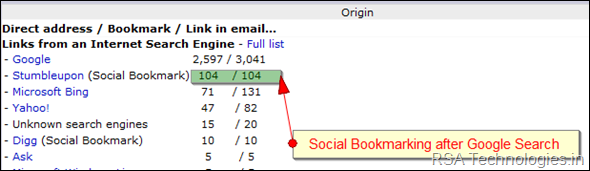 social Bookmarking sites.png
